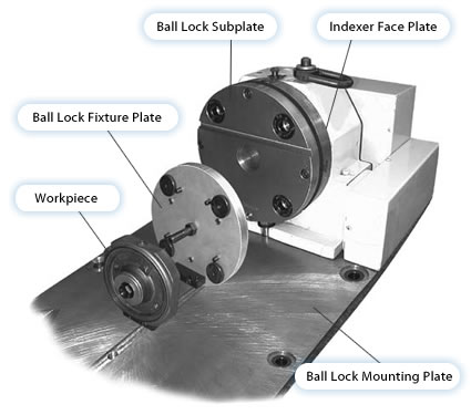 Ball Lock System Rotary Indexers